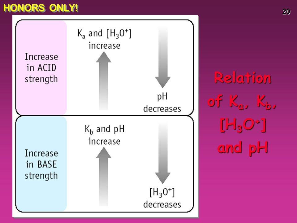 Relation of Ka, Kb, [H3O+] and pH